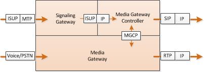 VoIP PSTN gateway